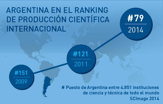 ranking-SCImago